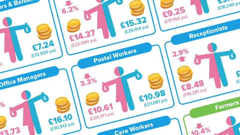 UK Gender Pay Gap Infographic